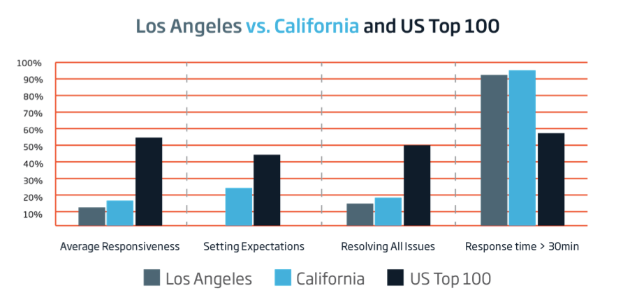 LA Report Vs California Top 100